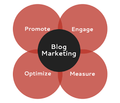 Blog Marketing | my-webart.gr